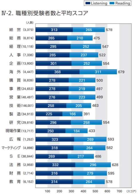 TOEIC職種別受験者数と平均スコア