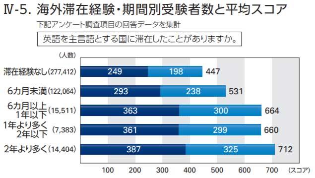 TOEIC海外滞在経験・期間別受験者数と平均スコア