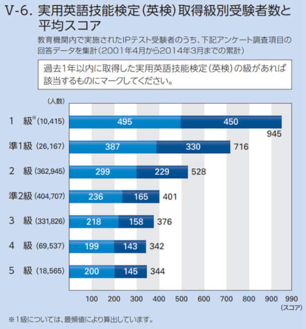 TOEIC-英検取得級別受験者数と平均スコア
