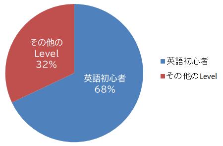オンライン英会話入会申込者の7割は初心者