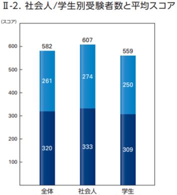 社会人のTOEIC平均スコアは607点