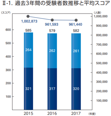TOEIC受験者全体の平均スコアは約580点