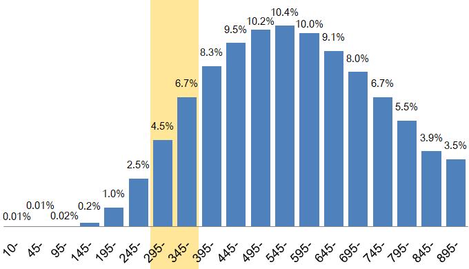 TOEICスコア300点台の割合は約11%