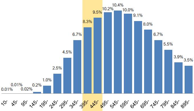TOEICスコア400点台の割合は約18%