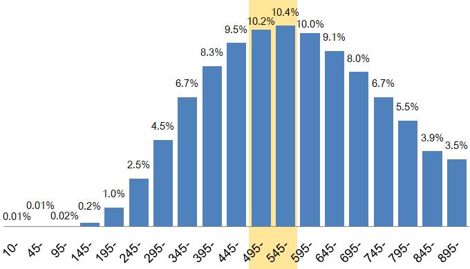 TOEICスコア500点台の割合は約20%