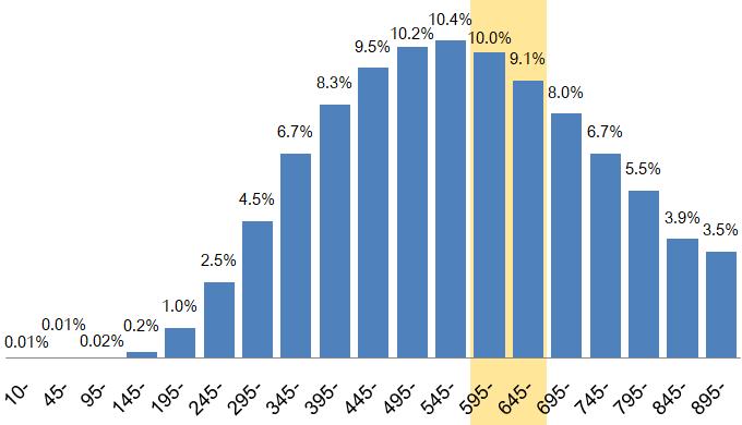TOEICスコア600点台の割合は約19%
