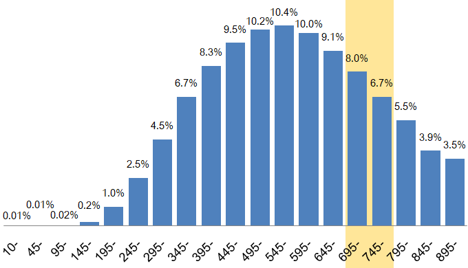 TOEICスコア700点台の割合は約15%