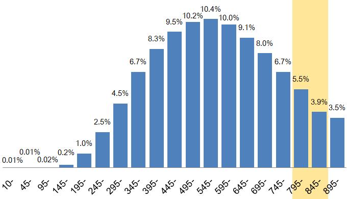 TOEICスコア800点台の割合は約9%