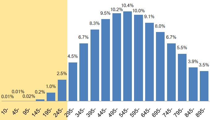 TOEIC200点台以下の割合は3.74%