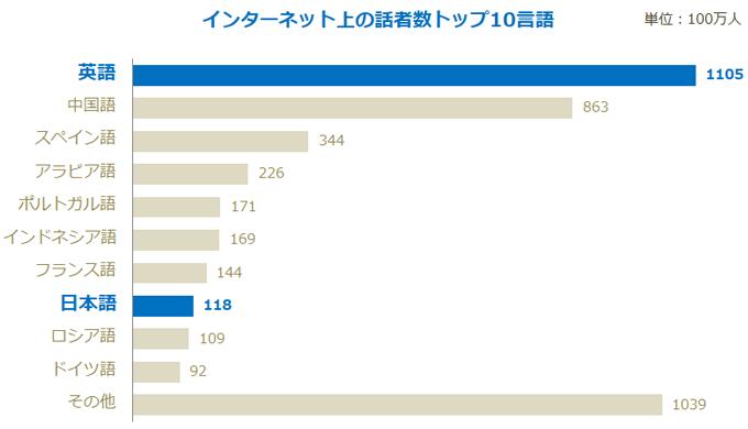 インターネット上の話者数トップ10言語