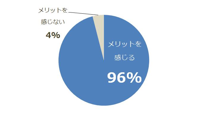 英語習得のメリットを感じる社会人は96%