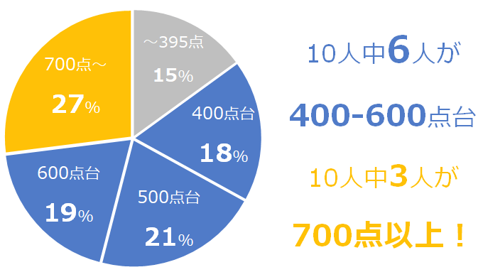 TOEIC公開テスト|10人中6人は400-600点台、3人は700点以上