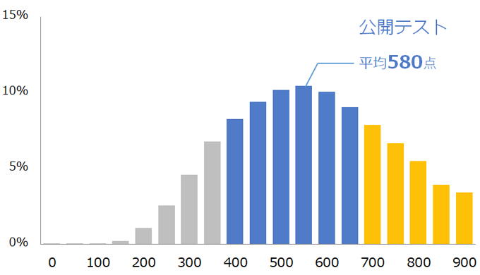 TOEIC公開テスト点数分布|TOEIC Program DATA & ANALYSIS 2019を基に作成