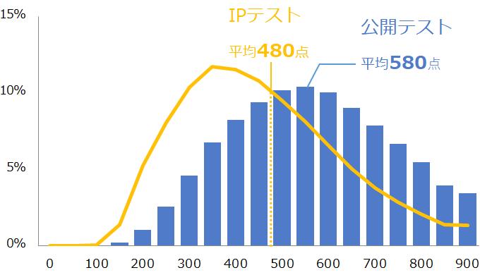 TOEIC IPテスト点数分布|TOEIC Program DATA & ANALYSIS 2019を基に作成