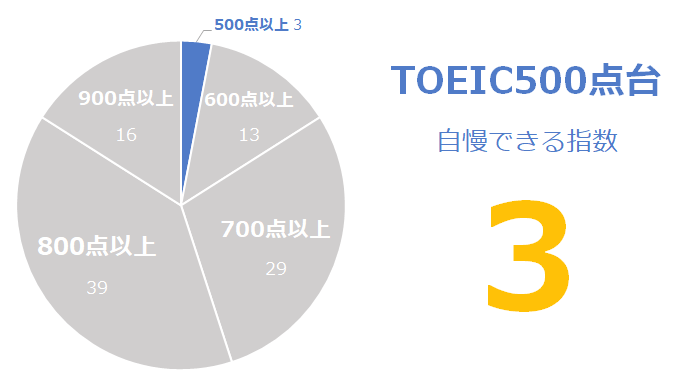 TOEIC500点台の「自慢できる」指数:3