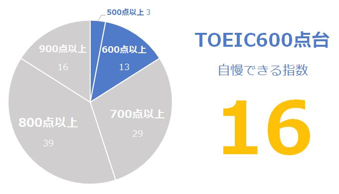 TOEIC600点台の「自慢できる」指数:16
