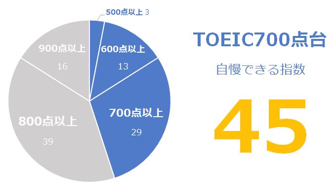 TOEIC700点台の「自慢できる」指数:45