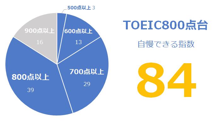 TOEIC800点台の「自慢できる」指数:84