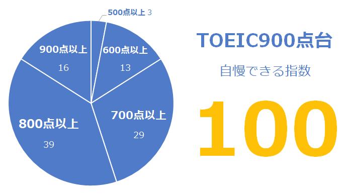 TOEIC900点台の「自慢できる」指数:100